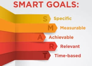 Goals, and wishes, and plans…oh my! How S.M.A.R.T. are you?